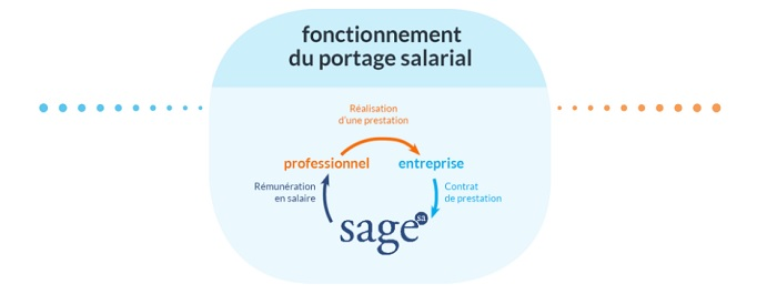 cout portage salarial suisse